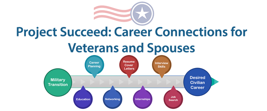 Career Connections Image